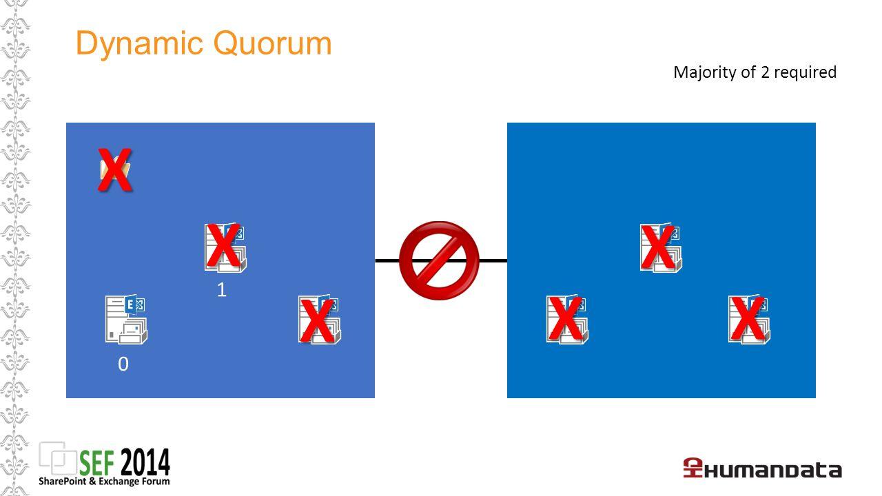 Dynamic Quorum Majority of 2 required X X X 1 X X X