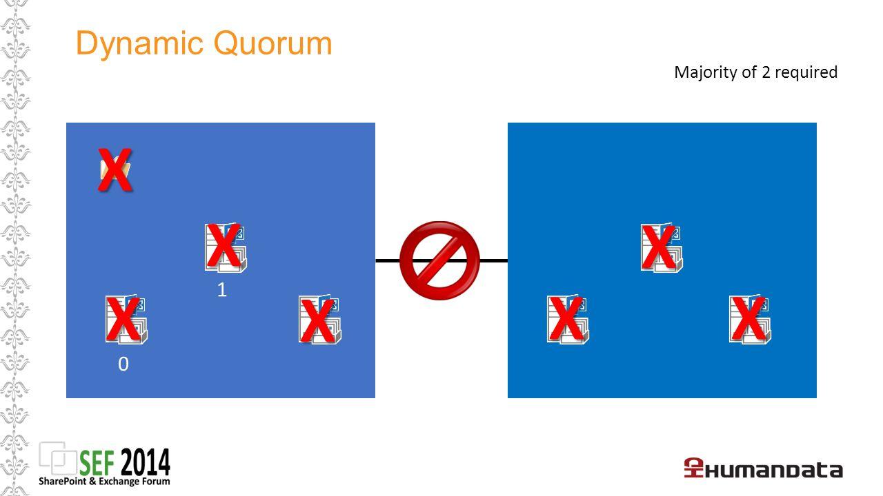 Dynamic Quorum Majority of 2 required X X X 1 X X X X