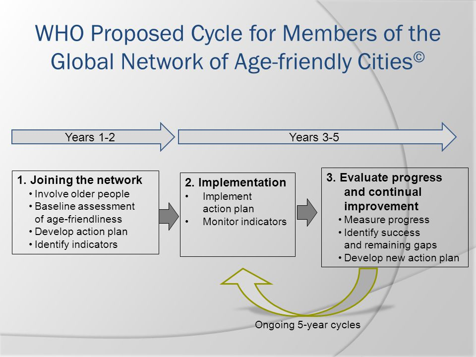 WHO Proposed Cycle for Members of the Global Network of Age-friendly Cities©
