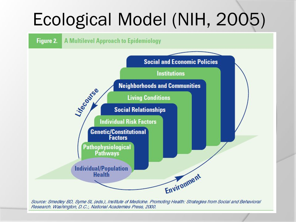 Ecological Model (NIH, 2005)