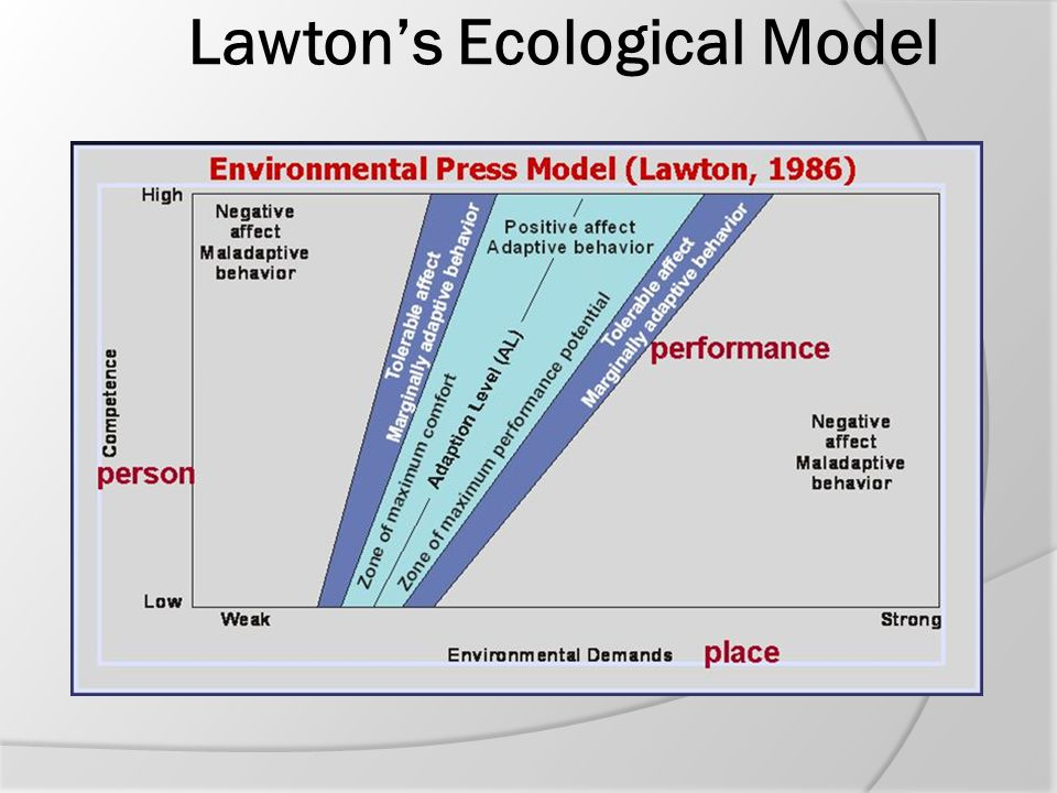 Lawton's Ecological Model
