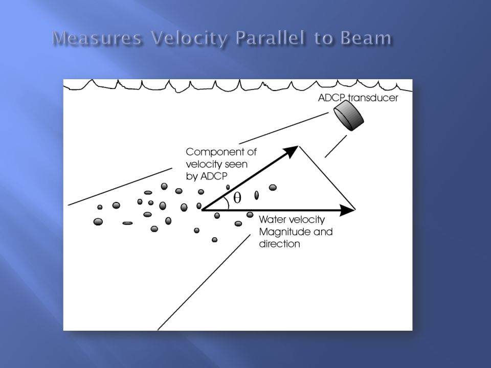 Measures Velocity Parallel to Beam