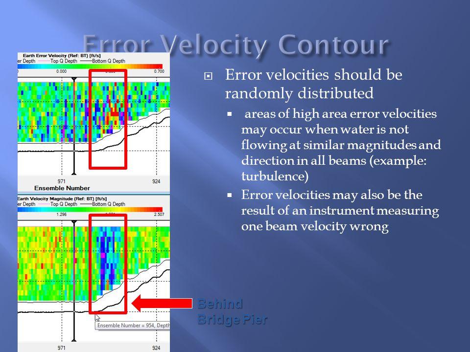 Error Velocity Contour