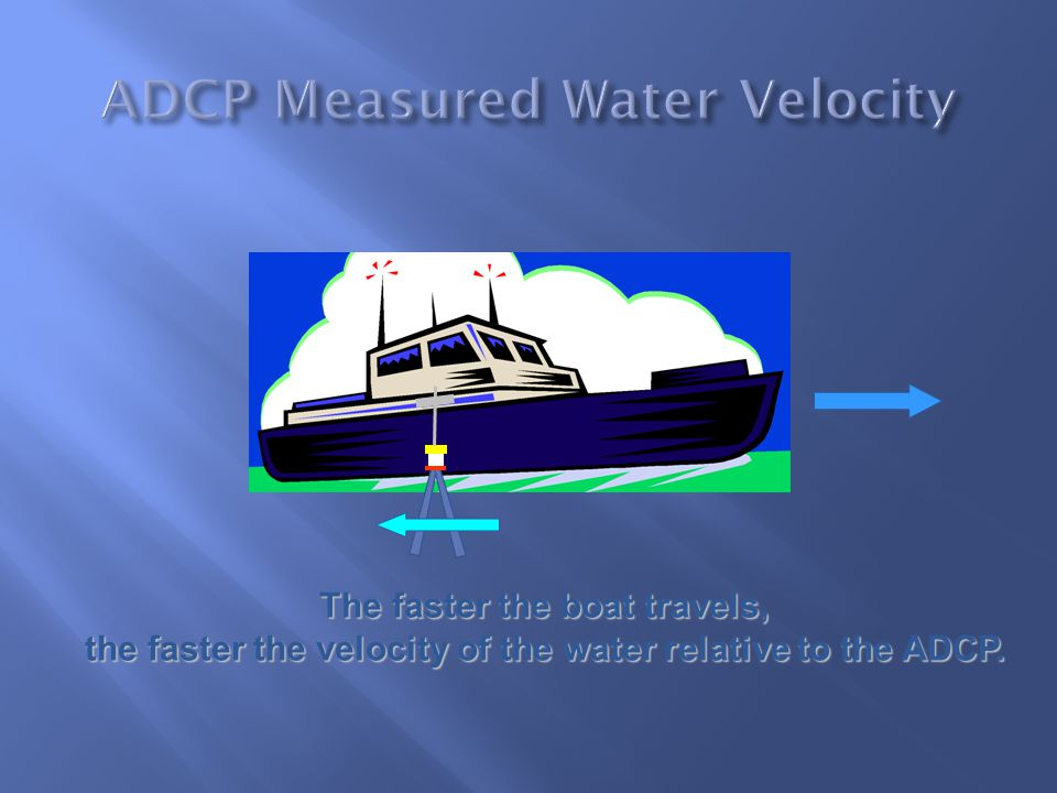 ADCP Measured Water Velocity