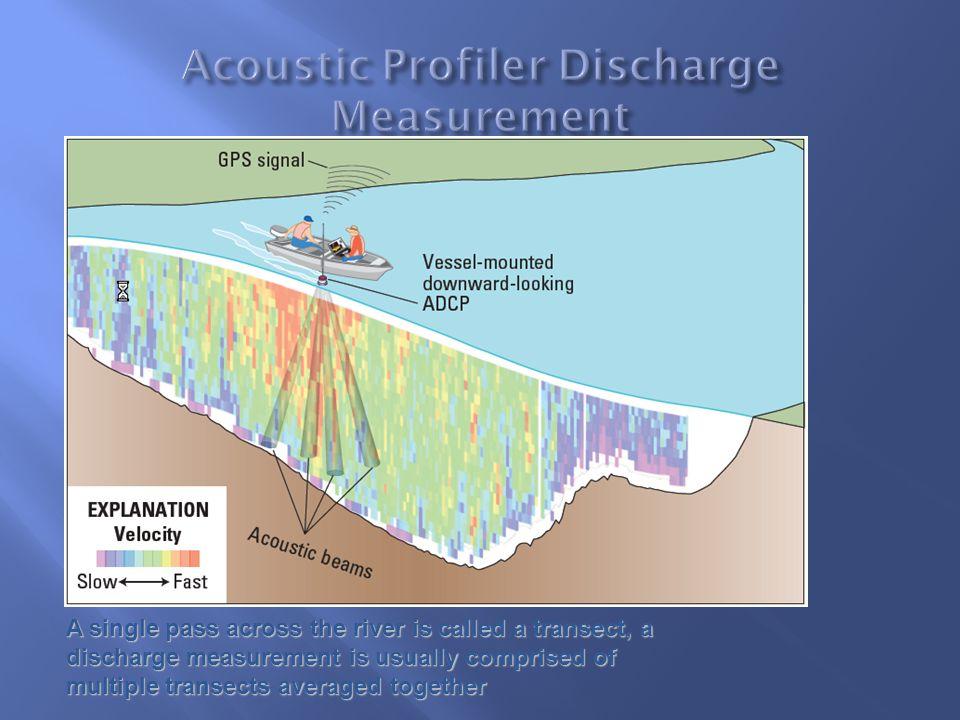 Acoustic Profiler Discharge Measurement