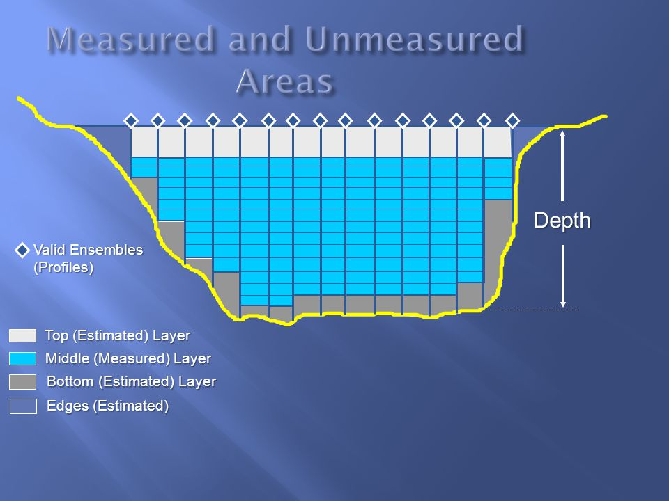 Measured and Unmeasured Areas