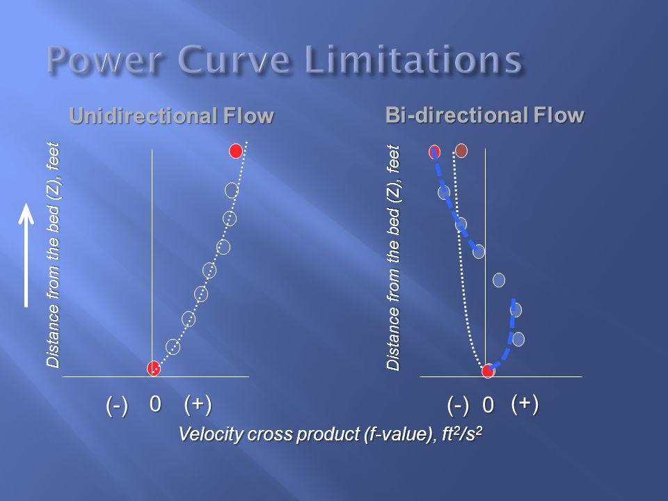Power Curve Limitations