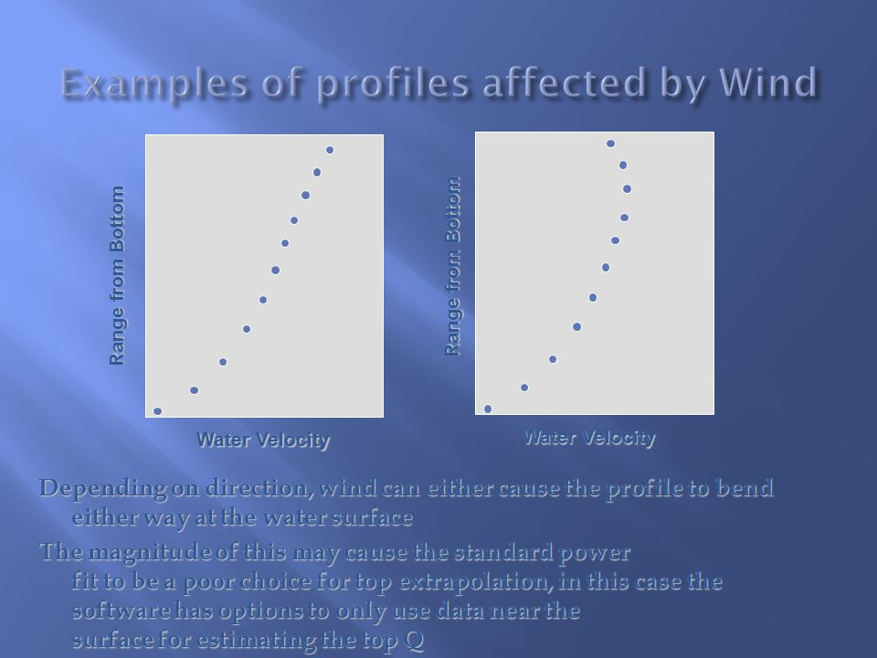 Examples of profiles affected by Wind