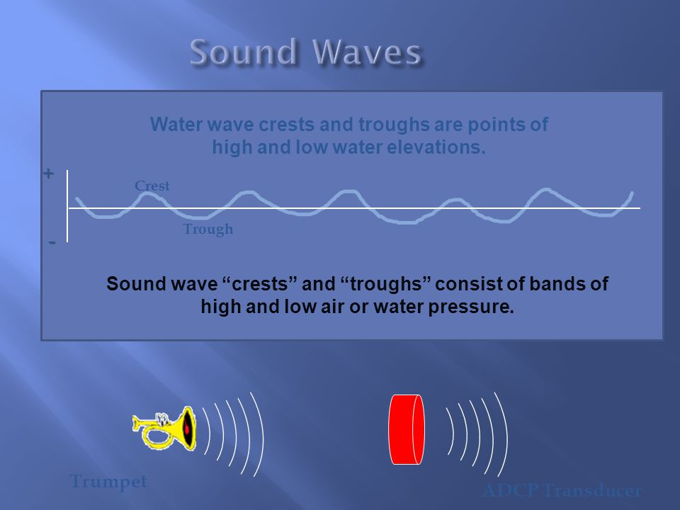 Sound Waves Water wave crests and troughs are points of high and low water elevations. + Crest. Trough.