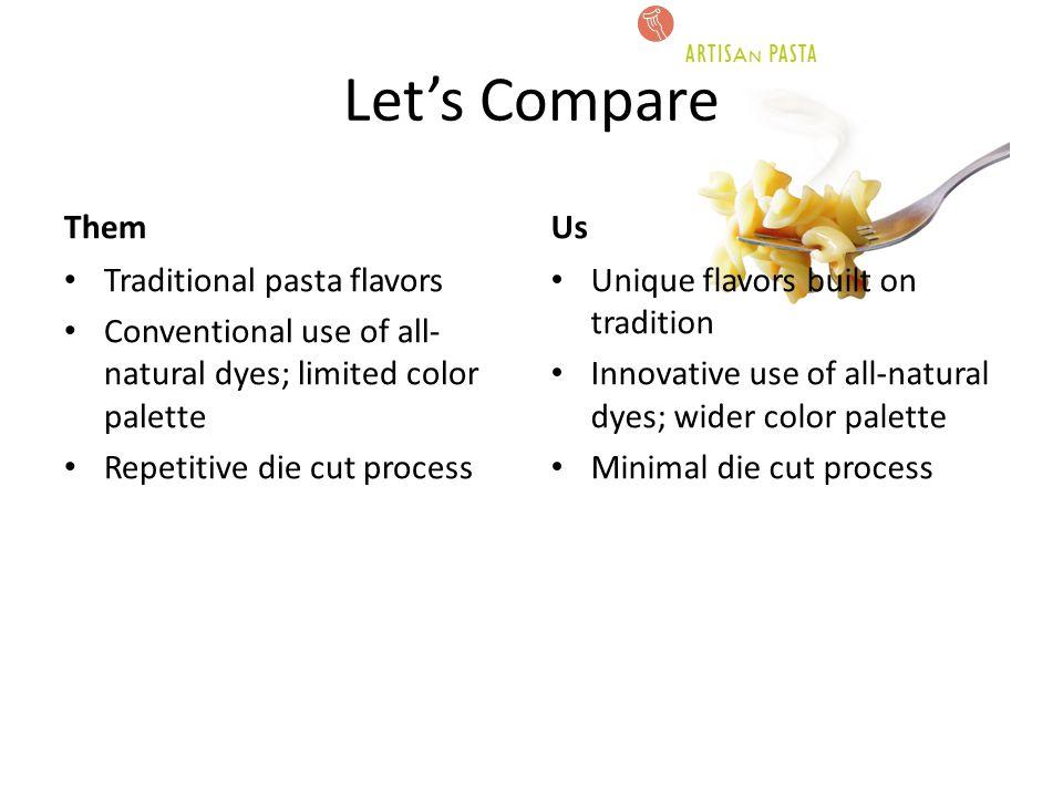 Let's Compare Mongibello Them Us Traditional pasta flavors