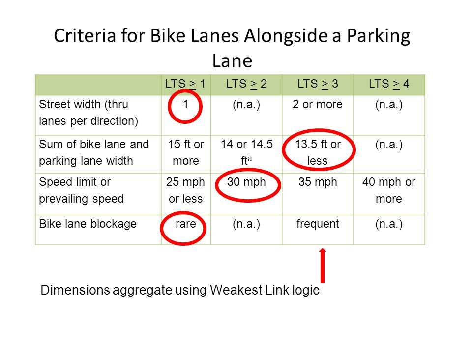 Criteria for Bike Lanes Alongside a Parking Lane