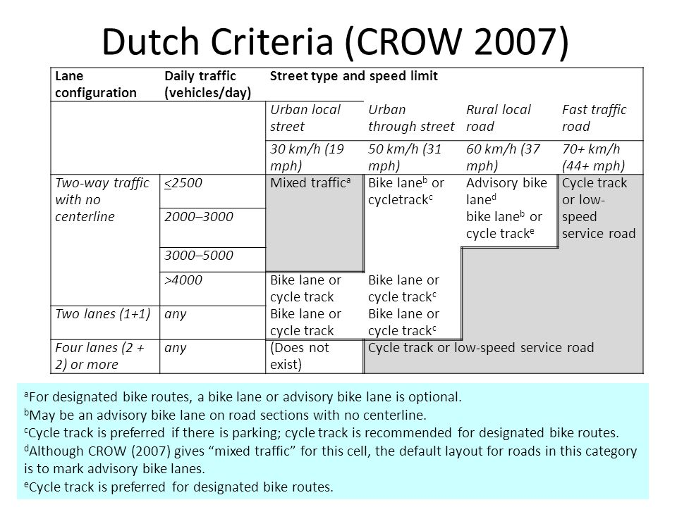 Dutch Criteria (CROW 2007) Lane configuration