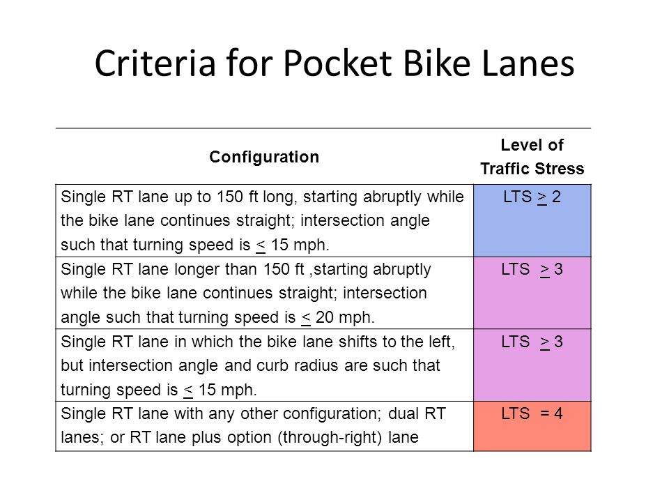 Criteria for Pocket Bike Lanes