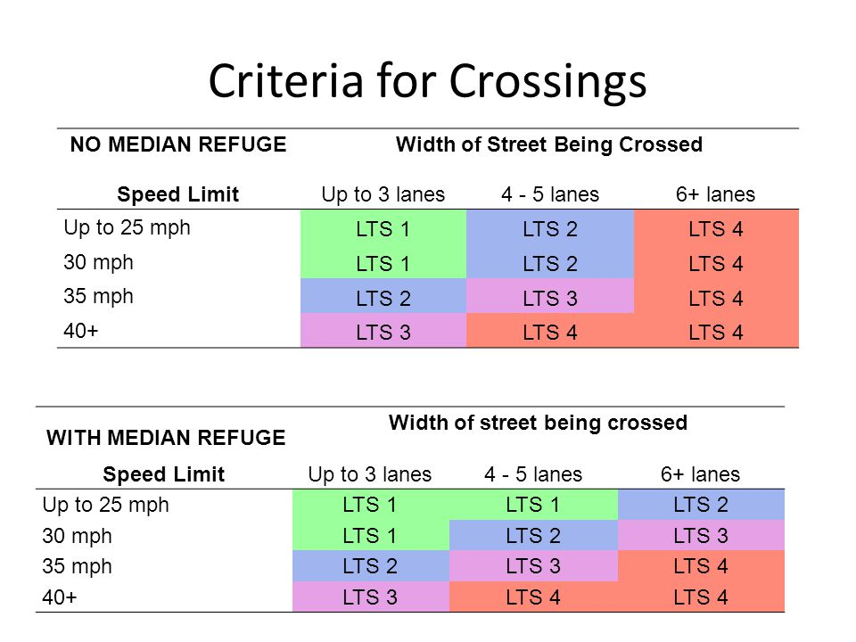 Criteria for Crossings