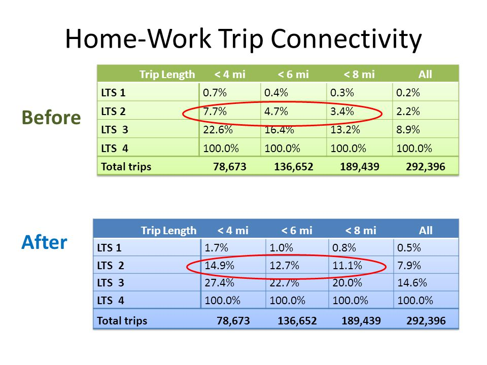 Home-Work Trip Connectivity