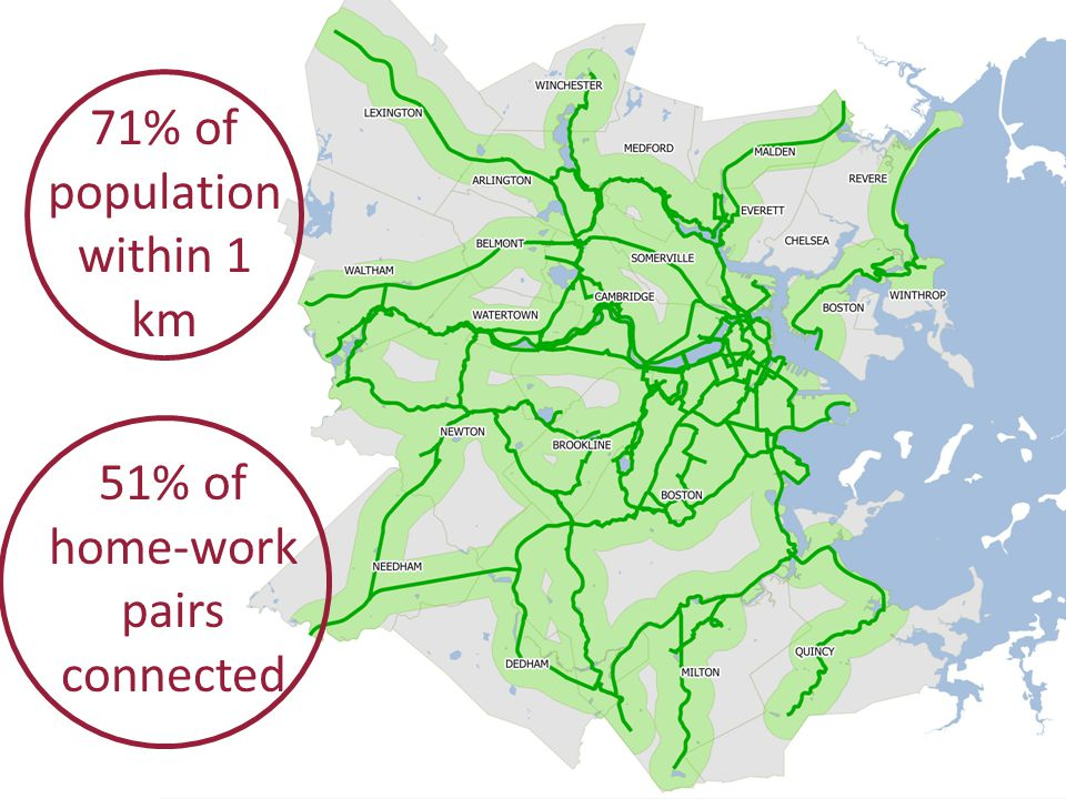 71% of population within 1 km