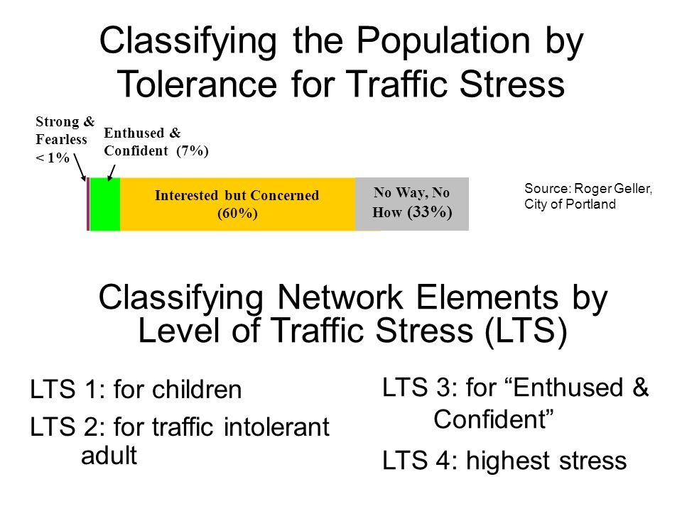 Classifying the Population by Tolerance for Traffic Stress