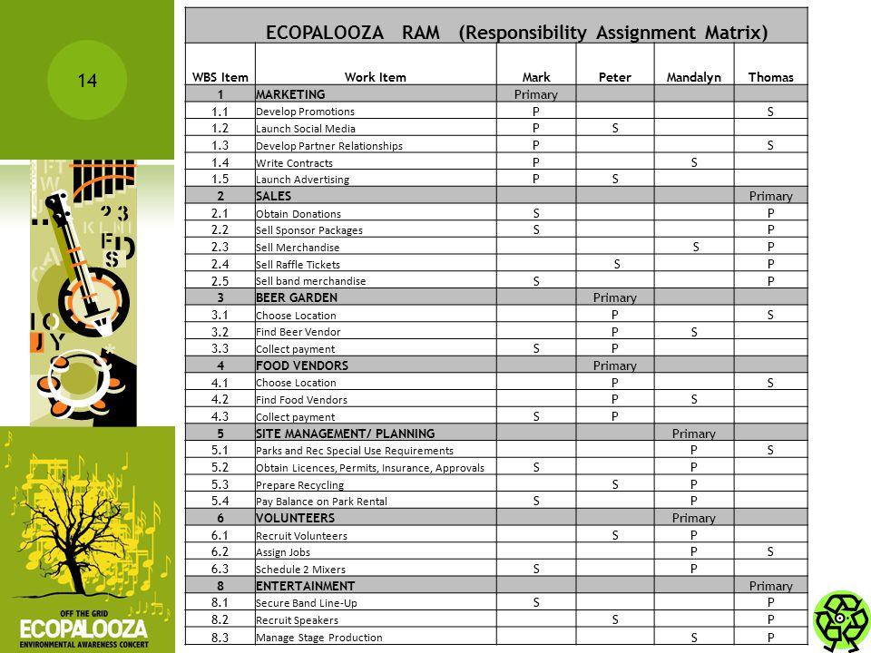 ECOPALOOZA RAM (Responsibility Assignment Matrix)