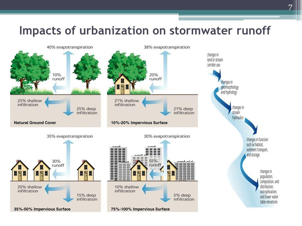 Impacts of urbanization on stormwater runoff
