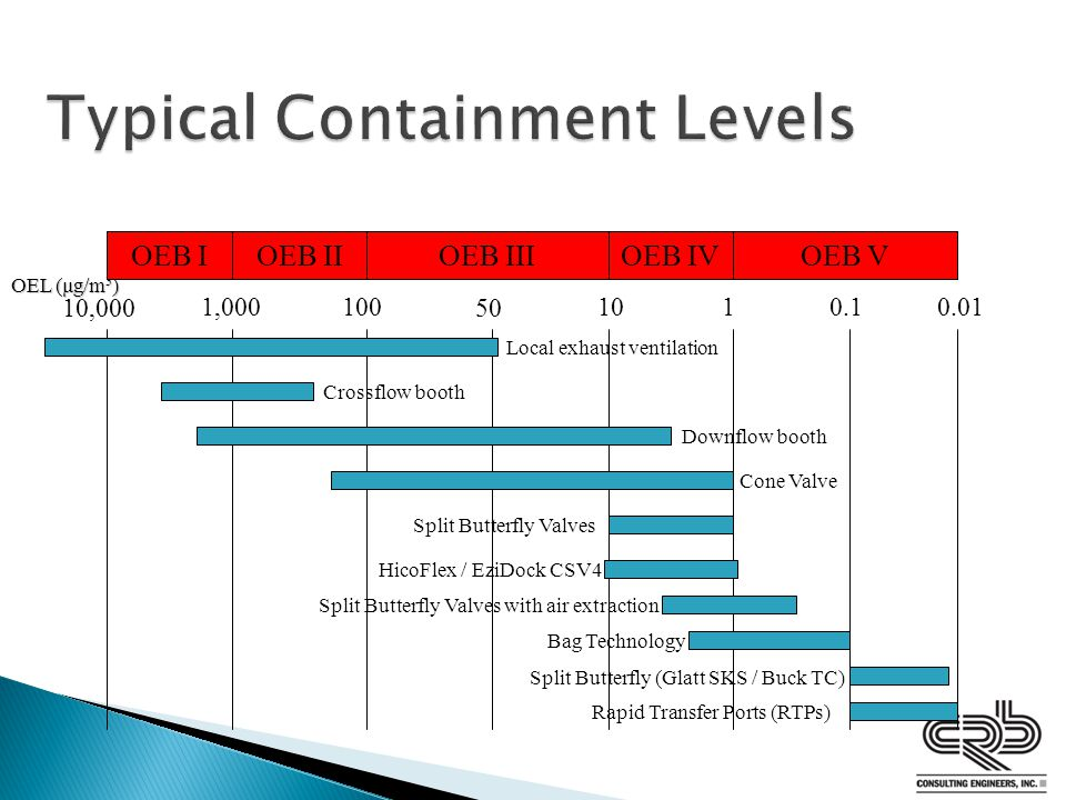 Typical Containment Levels