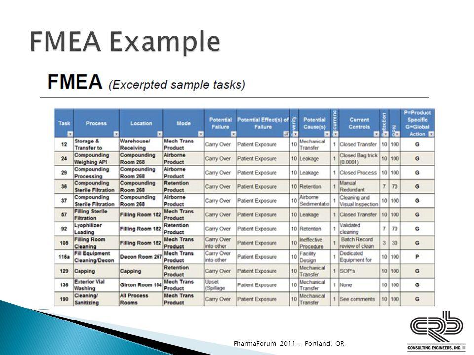 FMEA Example PharmaForum 2011 - Portland, OR