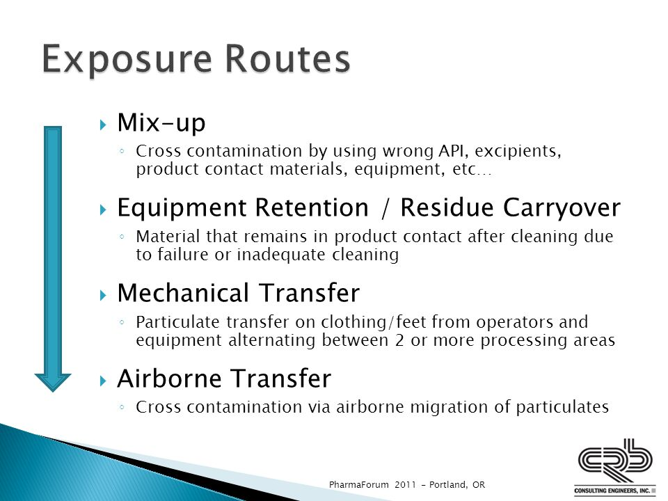 Exposure Routes Mix-up Equipment Retention / Residue Carryover