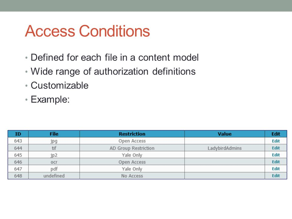 Access Conditions Defined for each file in a content model
