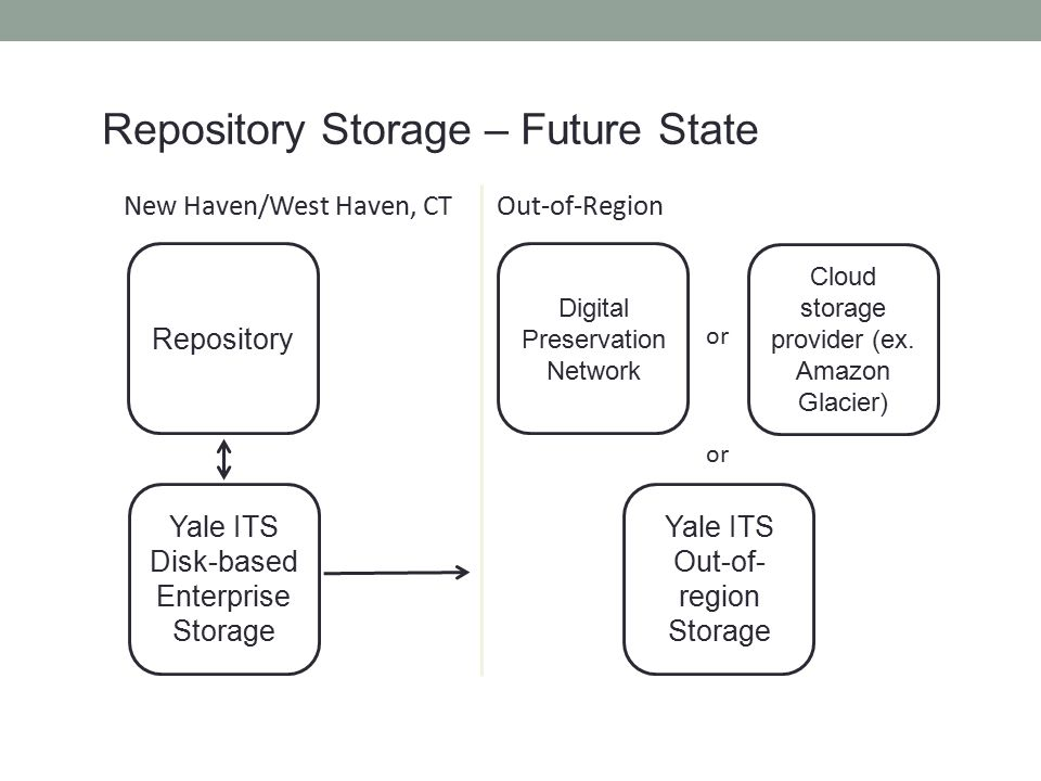 Repository Storage – Future State
