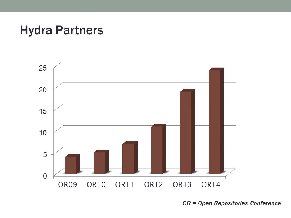 Hydra Partners OR = Open Repositories Conference