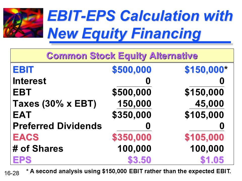 EBIT-EPS Calculation with New Equity Financing