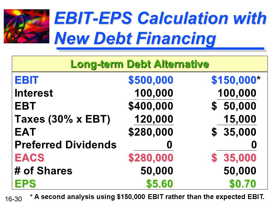 EBIT-EPS Calculation with New Debt Financing