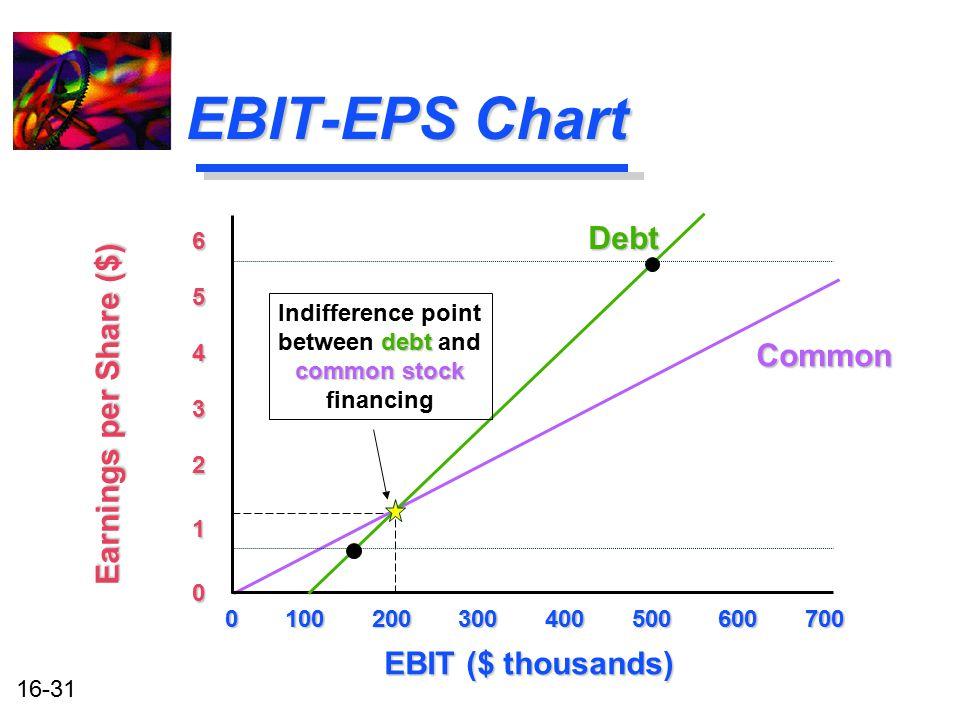 EBIT-EPS Chart Debt Earnings per Share ($) Common EBIT ($ thousands) 6