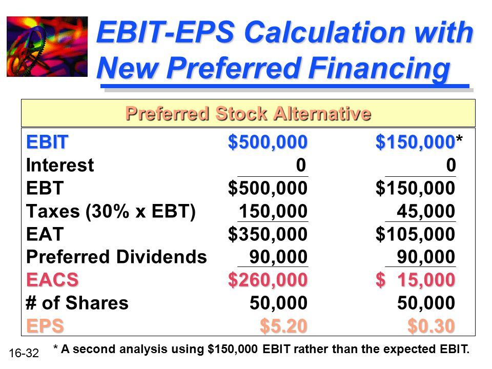 EBIT-EPS Calculation with New Preferred Financing