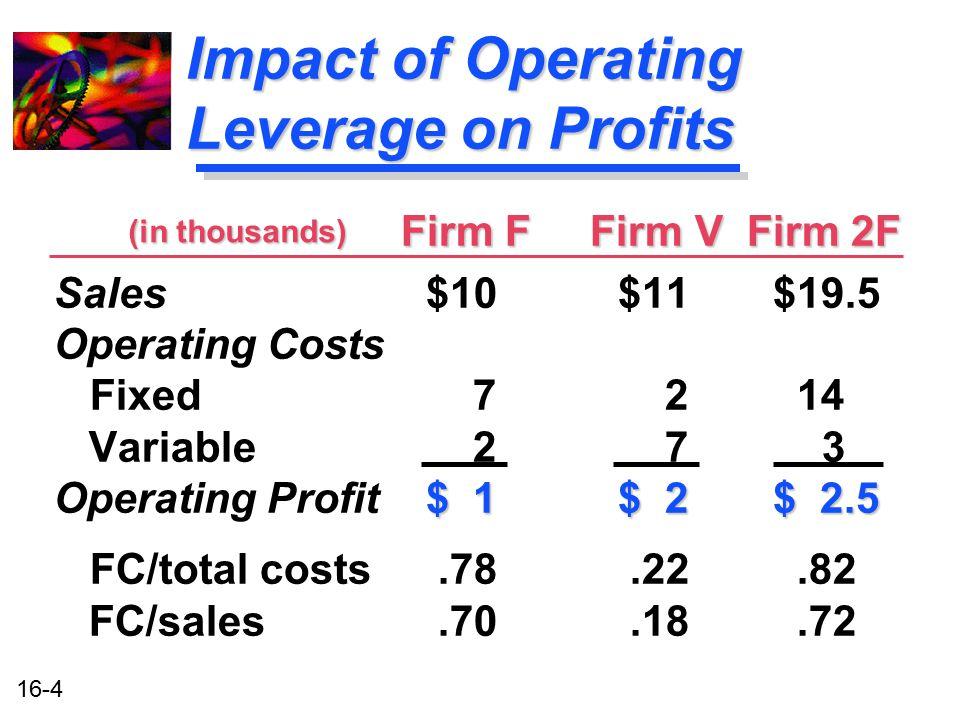 Impact of Operating Leverage on Profits