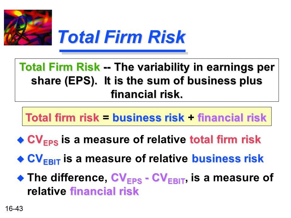 Total firm risk = business risk + financial risk