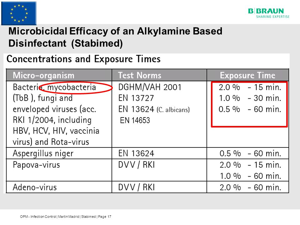 Microbicidal Efficacy of an Alkylamine Based Disinfectant (Stabimed)