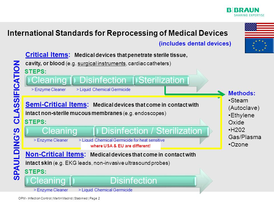 International Standards for Reprocessing of Medical Devices
