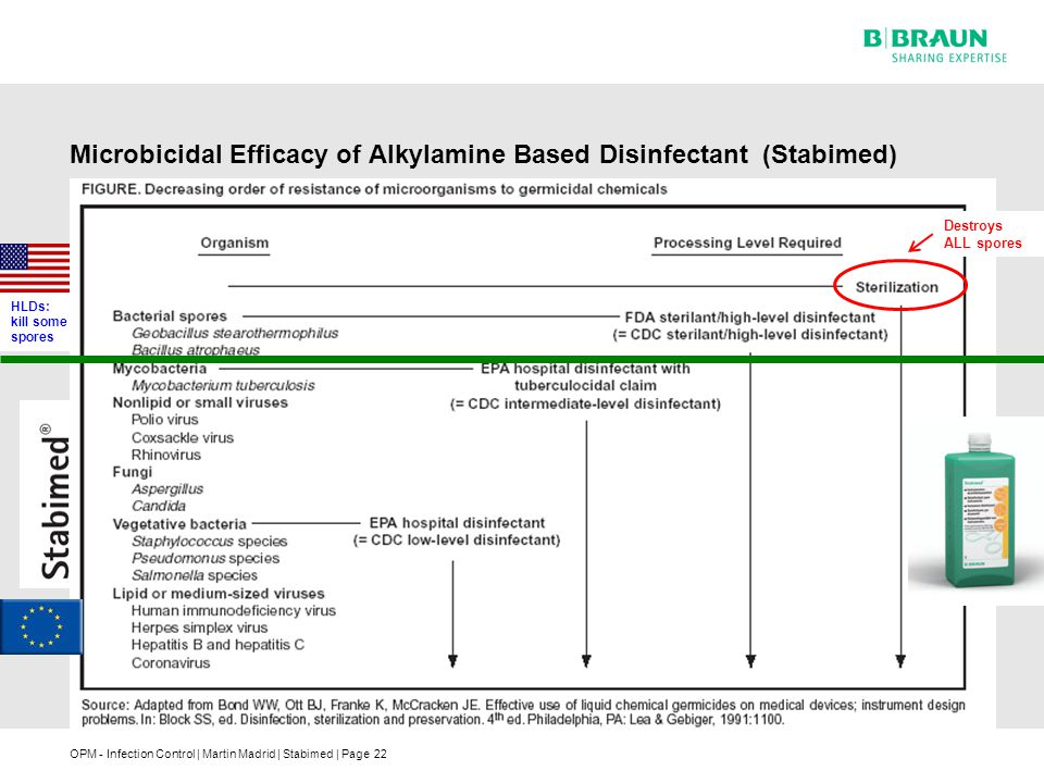 Microbicidal Efficacy of Alkylamine Based Disinfectant (Stabimed)