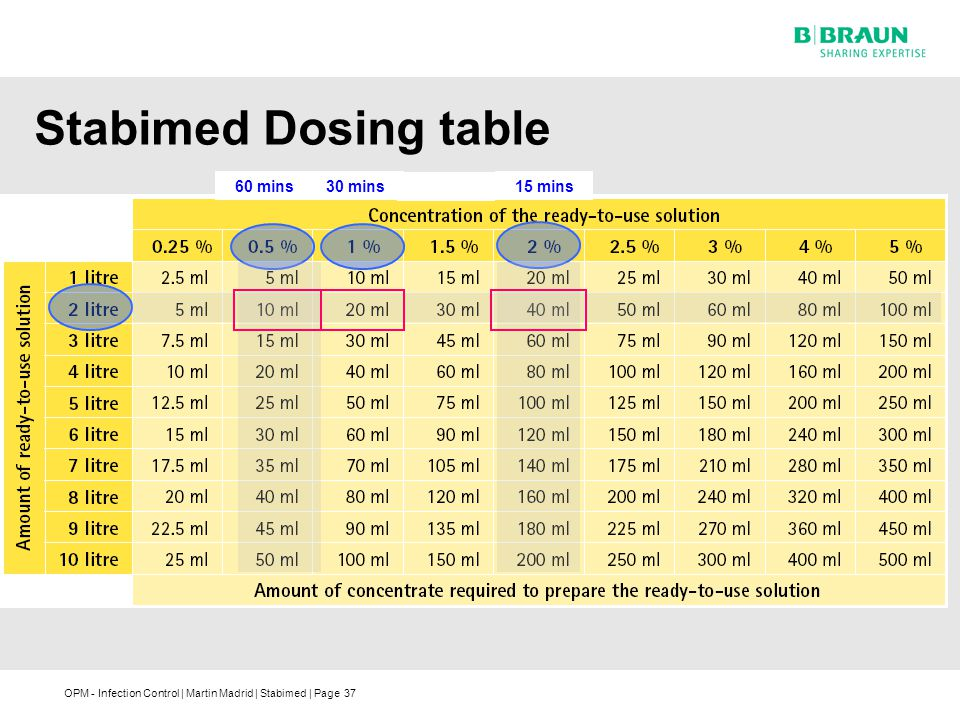 Stabimed Dosing table 60 mins 30 mins 15 mins