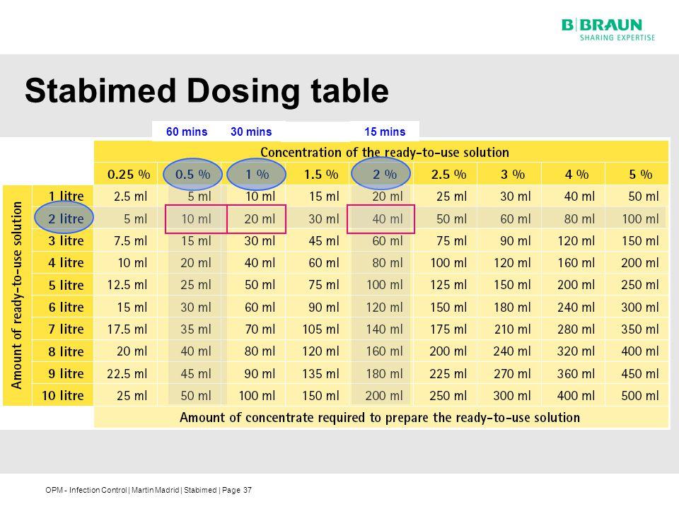 Stabimed Dosing table 60 mins 30 mins 15 mins