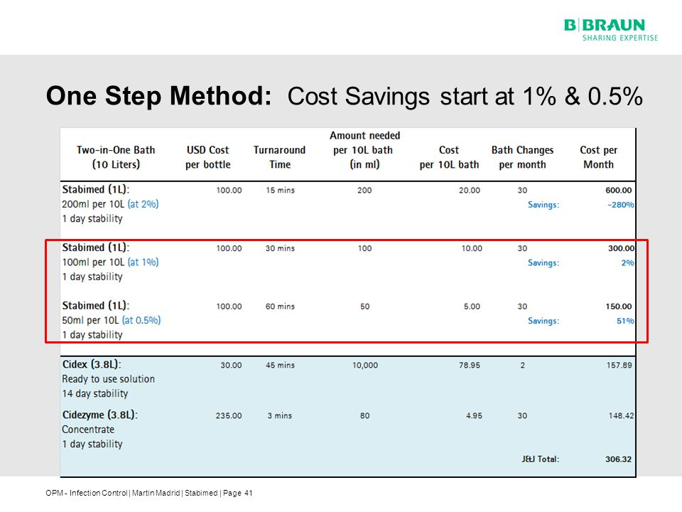 One Step Method: Cost Savings start at 1% & 0.5%