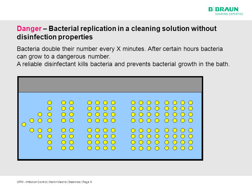 Danger – Bacterial replication in a cleaning solution without disinfection properties