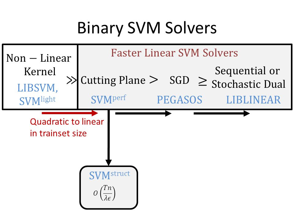 Binary SVM Solvers ≫ > ≥ Faster Linear SVM Solvers Non−Linear