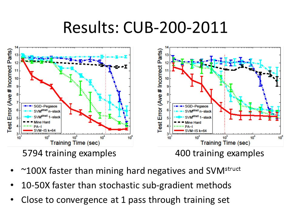 Results: CUB-200-2011 5794 training examples 400 training examples