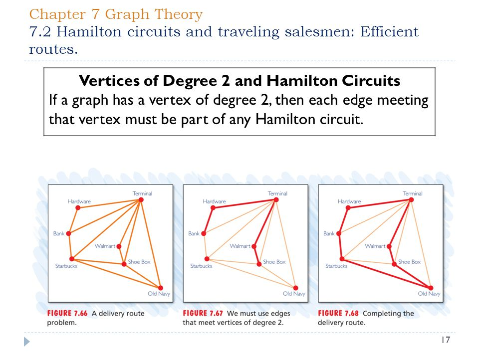 Vertices of Degree 2 and Hamilton Circuits