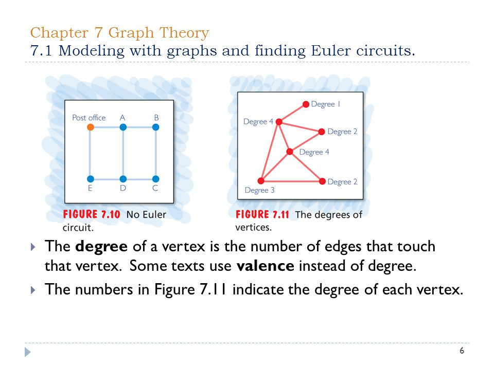 The numbers in Figure 7.11 indicate the degree of each vertex.