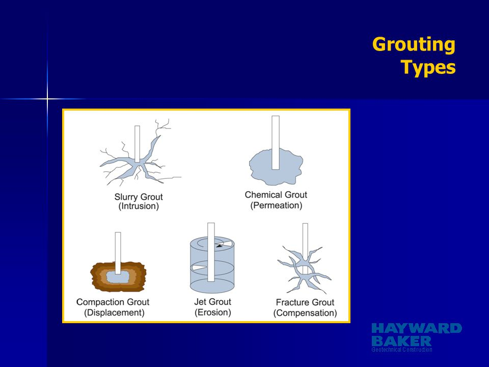Grouting Types