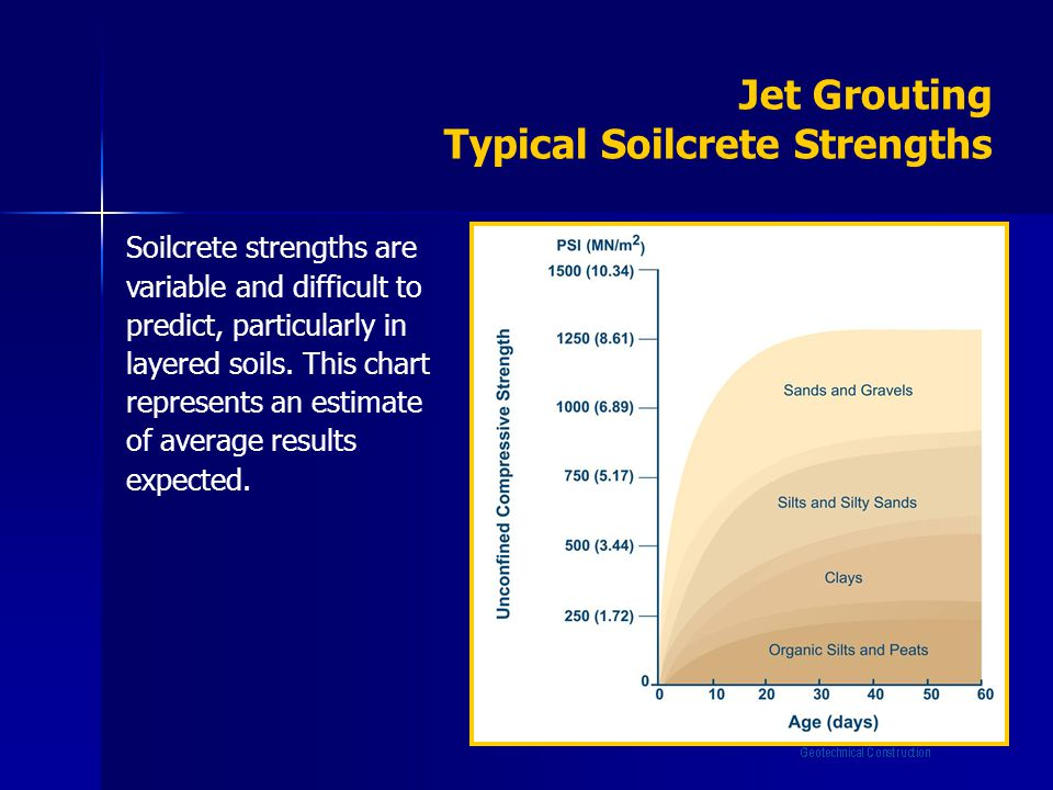 Jet Grouting Typical Soilcrete Strengths