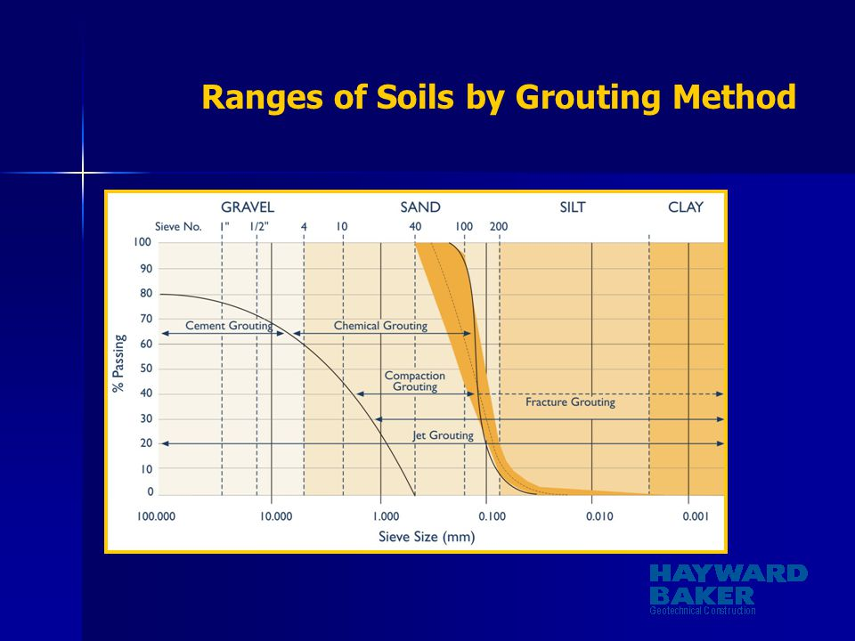 Ranges of Soils by Grouting Method