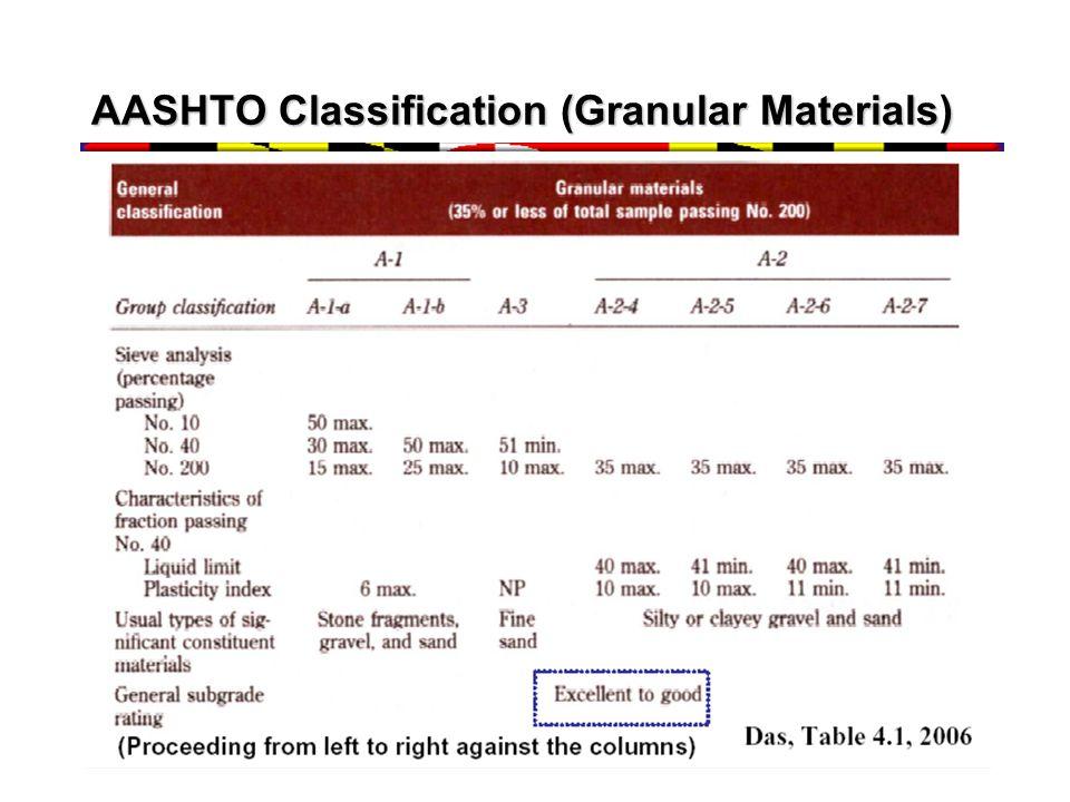 AASHTO Classification (Granular Materials)